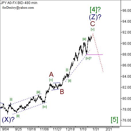 Волновой анализ пары USD/JPY на 31.01.2013