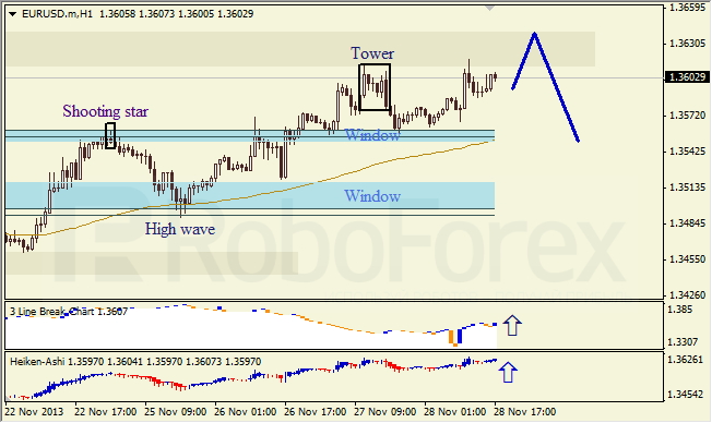 Анализ японских свечей на 28 ноября 2013  EUR USD