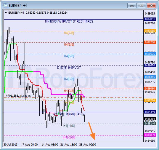Анализ уровней Мюррея для пары EUR GBP Евро к Британскому фунту на 30 августа 2013