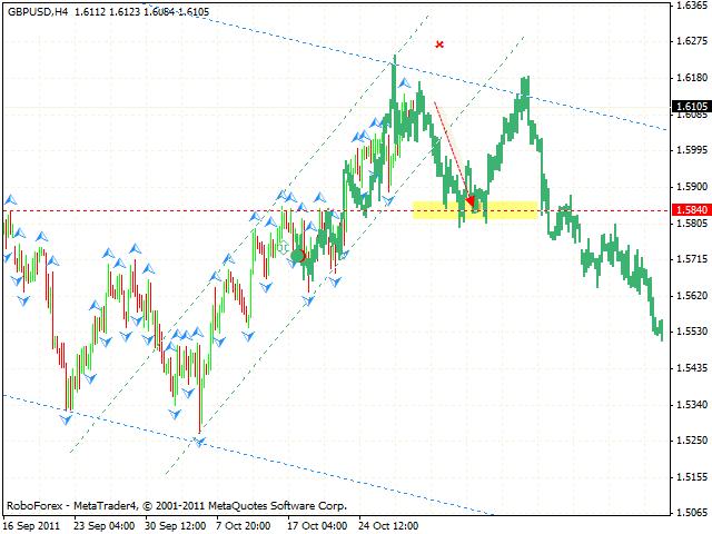 Технический анализ и форекс прогноз пары GBP USD Фунт Доллар на 31 октября 2011