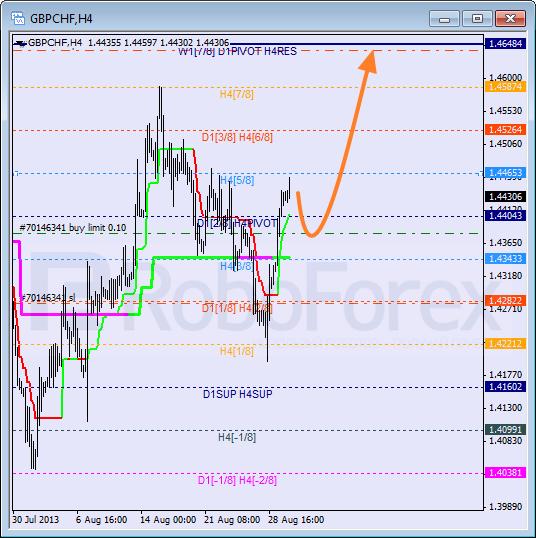 Анализ уровней Мюррея для пары GBP CHF Фунт к Швейцарскому франку на 30 августа 2013
