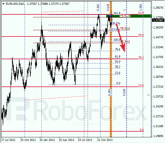 Анализ по Фибоначчи на 30 декабря 2013 EUR USD Евро доллар