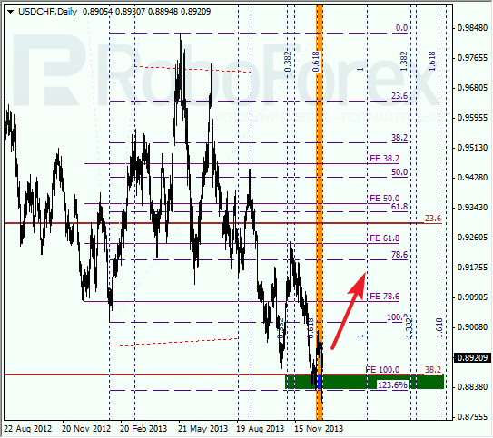Анализ по Фибоначчи для USD/CHF на 30 декабря 2013