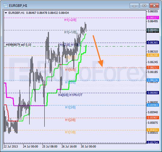 Анализ уровней Мюррея для пары EUR GBP Евро к Британскому фунту на 30 июля 2013