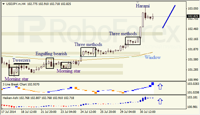 Анализ японских свечей для EUR/USD и USD/JPY на 31.07.2014
