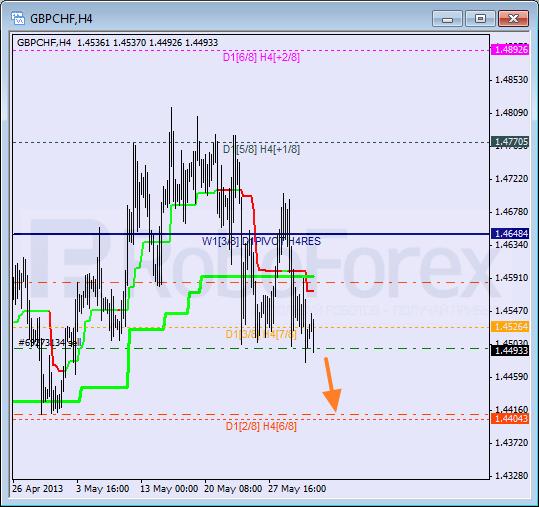 Анализ уровней Мюррея для пары GBP CHF Фунт к Швейцарскому франку на 31 мая 2013
