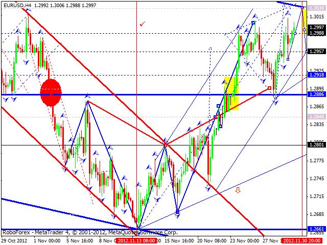Технический анализ на 30.11.2012 EUR/USD, GBP/USD, USD/JPY, USD/CHF, AUD/USD, GOLD