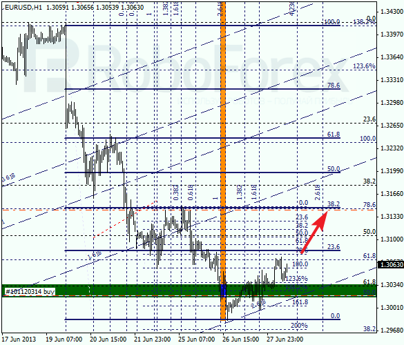 Анализ по Фибоначчи на 28 июня 2013 EUR USD Евро доллар