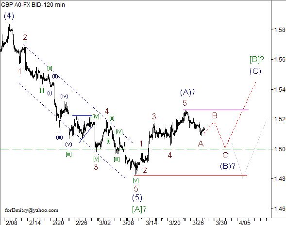 Волновой анализ пары GBP/USD на 28.03.2013