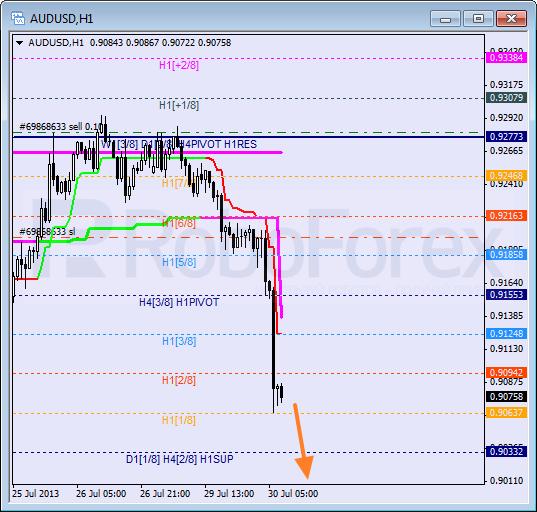 Анализ уровней Мюррея на 30 июля 2013  AUD USD Австралийский доллар