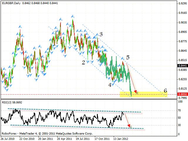 Технический анализ и форекс прогноз пары EUR GBP Евро Фунт на 1 марта 2012