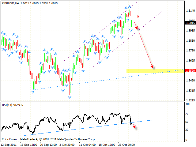 Технический анализ и форекс прогноз пары GBP USD Фунт Доллар на 01 ноября 2011