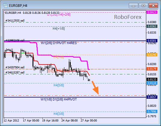 Анализ уровней Мюррея для пары EUR GBP Евро к Британскому фунту на 30 апреля 2012