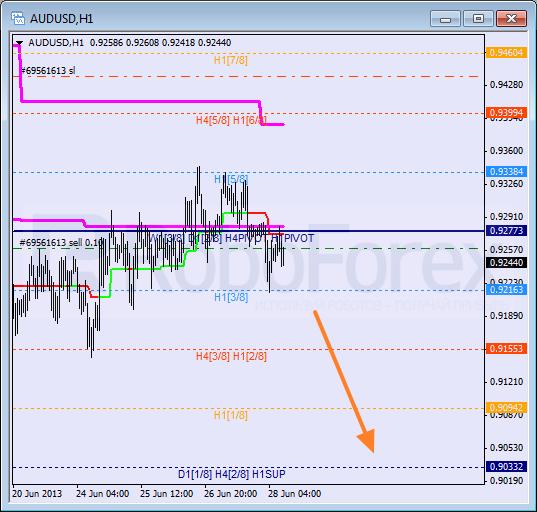 Анализ уровней Мюррея для пары AUD USD Австралийский доллар на 28 июня 2013
