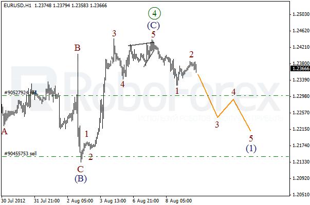 Волновой анализ пары EUR USD Евро Доллар на 9 августа 2012
