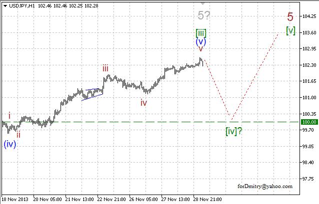 Волновой анализ EUR/USD, GBP/USD, USD/CHF и USD/JPY на 29.11.2013