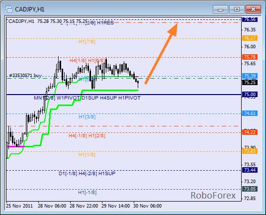 Анализ уровней Мюррея для пары CAD JPY  Канадский доллар к Японской йене на 30 ноября 2011