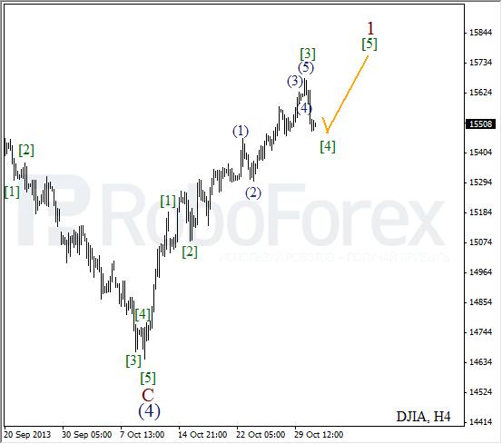 Волновой анализ на 31 октября 2013  Индекс DJIA Доу-Джонс
