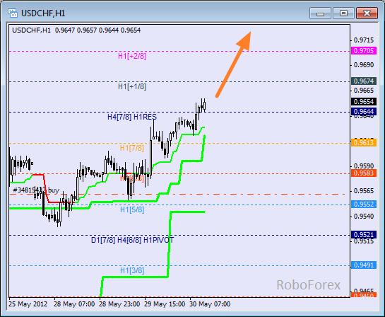 Анализ уровней Мюррея для пары USD CHF  Швейцарский франк на 30 мая 2012