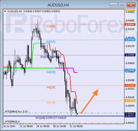 Анализ уровней Мюррея для пары AUD USD Австралийский доллар на 1 августа 2014