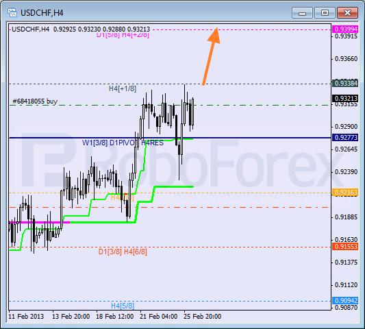 Анализ уровней Мюррея для пары USD CHF Швейцарский франк на 26 февраля 2013