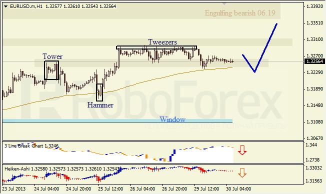 Анализ японских свечей для EUR/USD на 30.07.2013