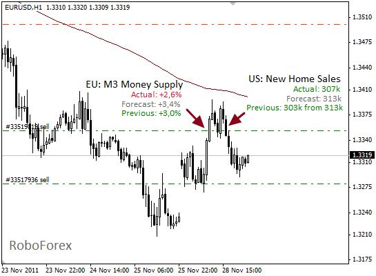Фундаментальный анализ EUR/USD на 29 ноября 2011