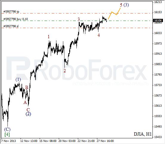 Волновой анализ на 29 ноября 2013 Индекс DJIA Доу-Джонс