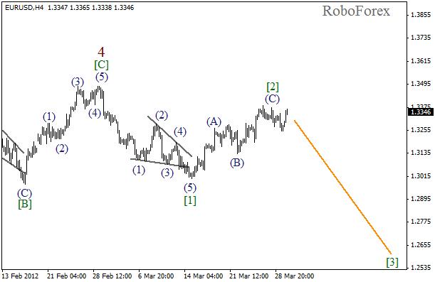 Волновой анализ пары EUR USD Евро Доллар на 30 марта 2012