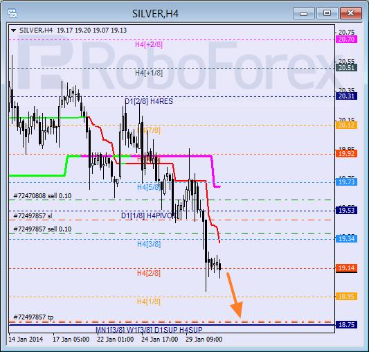 Анализ уровней Мюррея для SILVER Серебро на 31 января 2014