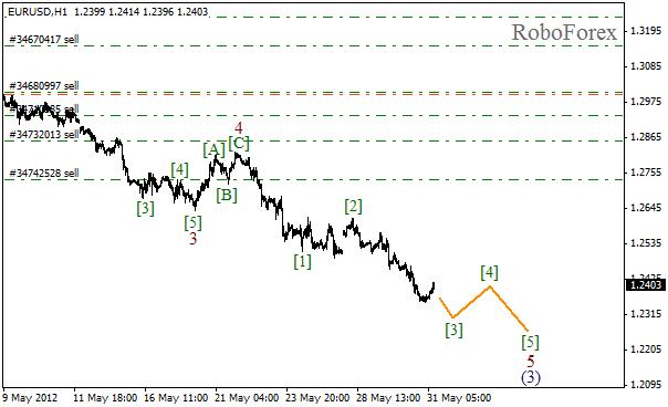 Волновой анализ пары EUR USD Евро Доллар на 31 мая 2012