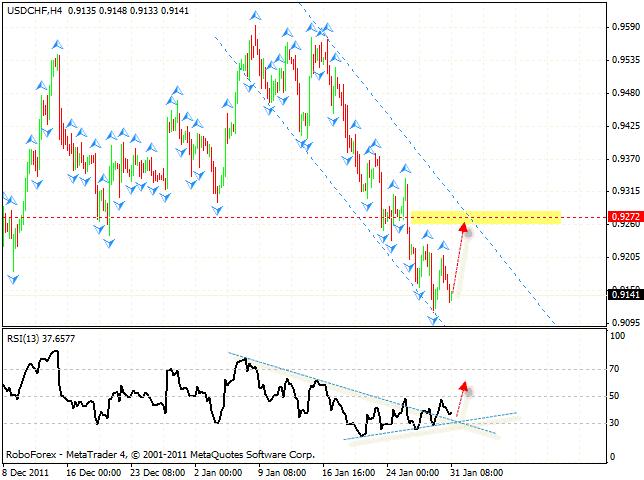 Технический анализ и форекс прогноз пары USD CHF Швейцарский Франк на 01 февраля 2012