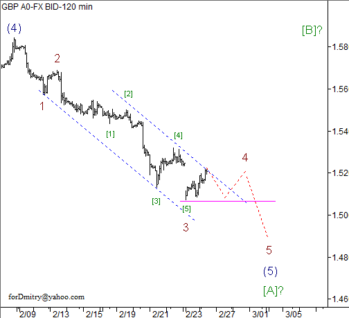 Волновой анализ пары GBP/USD на 26.02.2013