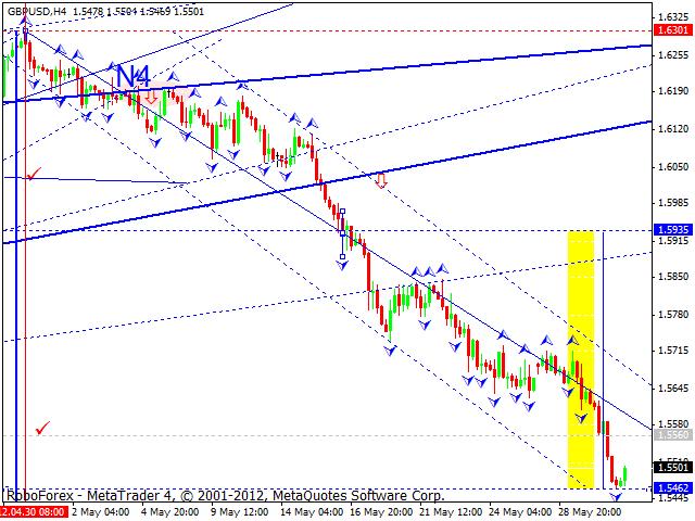 Технический анализ на 01.06.2012 EUR/USD, GBP/USD, USD/CHF, USD/JPY