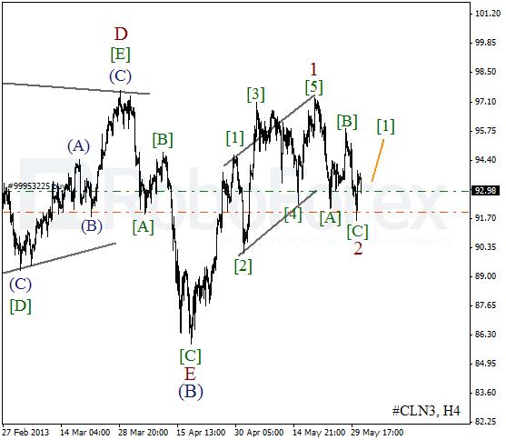 Волновой анализ фьючерса Crude Oil Нефть на 31 мая 2013