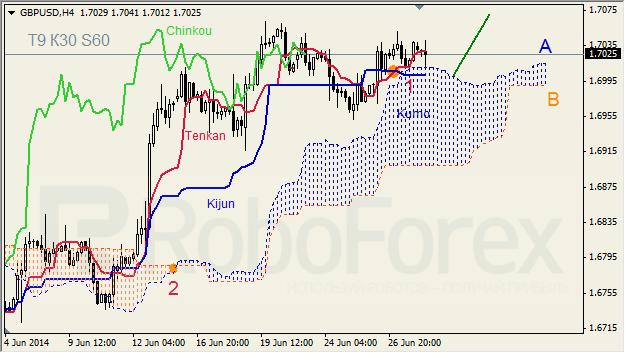 Анализ индикатора Ишимоку для GBP/USD и GOLD на 30.06.2014
