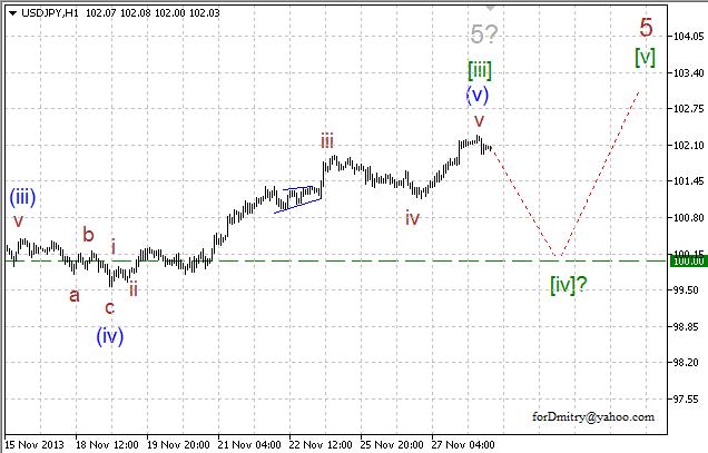 Волновой анализ EUR/USD, GBP/USD, USD/CHF и USD/JPY на 28.11.2013