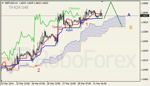 Анализ индикатора Ишимоку для GBP/USD и GOLD на 31.03.2014