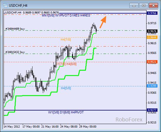 Анализ уровней Мюррея для пары USD CHF Швейцарский франк на 31 мая 2012