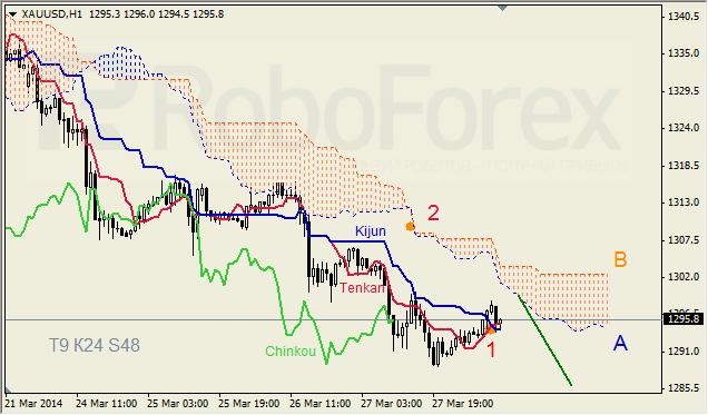 Анализ индикатора Ишимоку для GBP/USD и GOLD на 28.03.2014