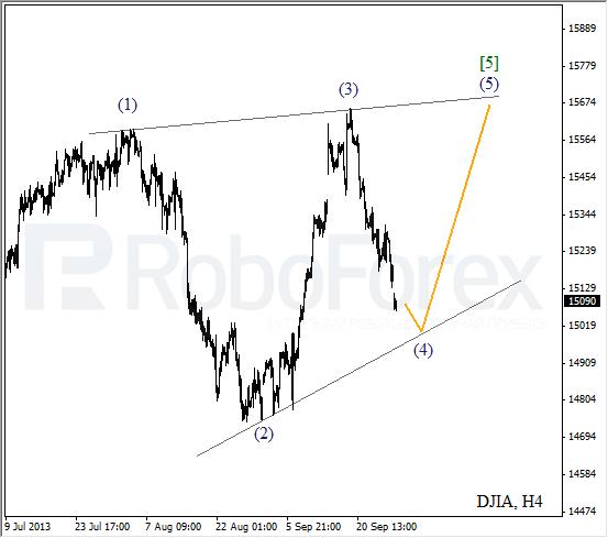 Волновой анализ на 30 сентября 2013  Индекс DJIA Доу-Джонс