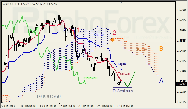 Анализ индикатора Ишимоку для GBP/USD на 28.06.2013