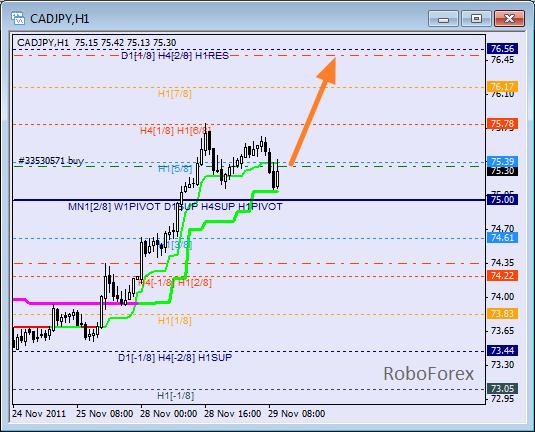 Анализ уровней Мюррея для пары CAD JPY  Канадский доллар к Японской йене на 29 ноября 2011
