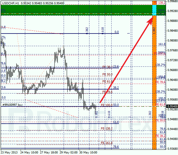 Анализ по Фибоначчи для USD/CHF на 31.05.2013