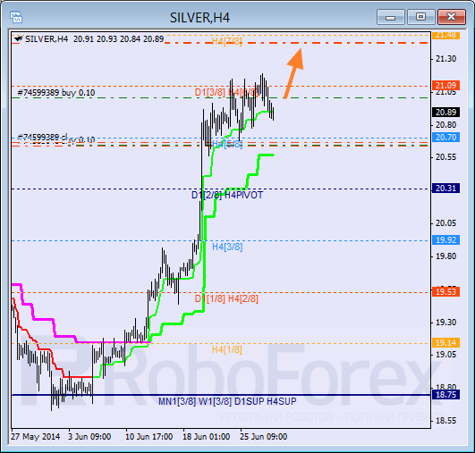 Анализ уровней Мюррея для SILVER Серебро на 30 июня 2014