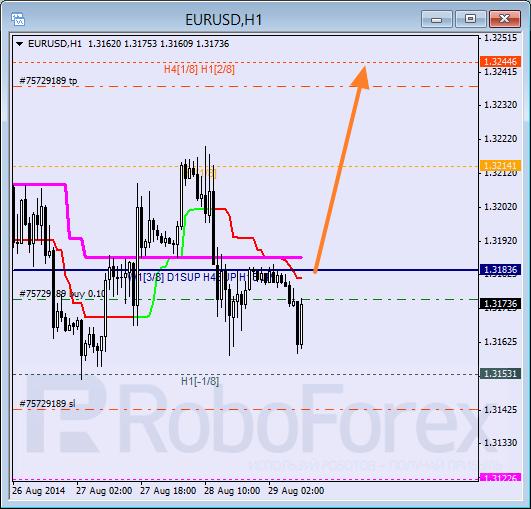 Анализ уровней Мюррея для EUR USD Евро к Доллару США на 29 августа 2014