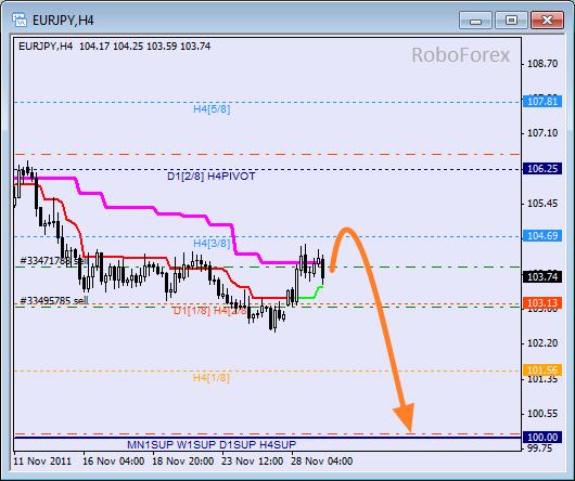 Анализ уровней Мюррея для пары EUR JPY  Евро к Японской йене на 29 ноября 2011