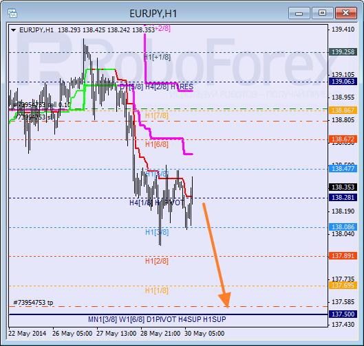 Анализ уровней Мюррея для пары  EUR JPY Евро к Иены на 30 мая 2014