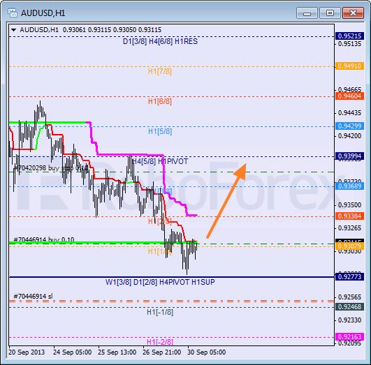 Анализ уровней Мюррея на 30 сентября 2013  AUD USD Австралийский доллар
