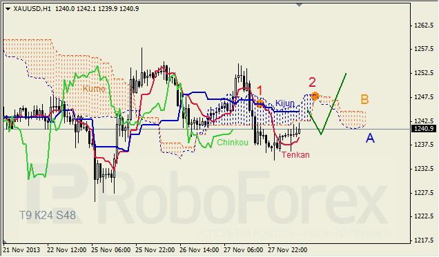 Анализ индикатора Ишимоку для GOLD на 28.11.201